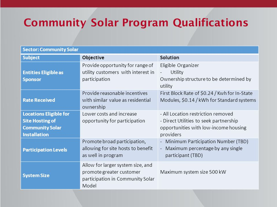 Community Solar Program Qualifications Sector: Community Solar SubjectObjectiveSolution Entities Eligible as Sponsor Provide opportunity for range of utility customers with interest in participation Eligible Organizer -Utility Ownership structure to be determined by utility Rate Received Provide reasonable incentives with similar value as residential ownership First Block Rate of $0.24 / Kwh for In-State Modules, $0.14 / kWh for Standard systems Locations Eligible for Site Hosting of Community Solar Installation Lower costs and increase opportunity for participation - All Location restriction removed - Direct Utilities to seek partnership opportunities with low-income housing providers Participation Levels Promote broad participation, allowing for site hosts to benefit as well in program -Minimum Participation Number (TBD) -Maximum percentage by any single participant (TBD) System Size Allow for larger system size, and promote greater customer participation in Community Solar Model Maximum system size 500 kW