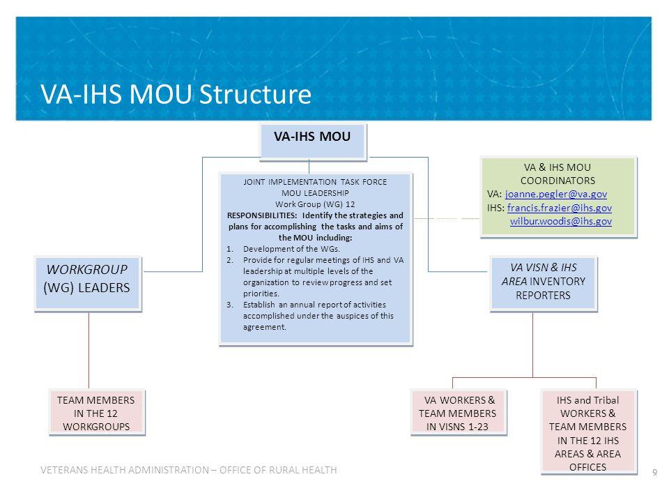 20 Using the ORH Knowledge Management System (KMS) – continued: ORH KMS – VA-IHS MOU Site ORH KMS – VA-IHS MOU Site http://vaww.vha.vaco.portal.va.gov/sites/RuralHealth/qdrive/va-ihs_mou/default.aspx