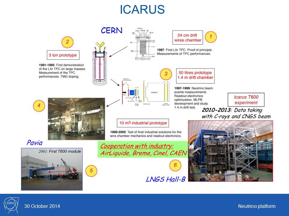 ICARUS 30 October 2014Neutrino platform CERN