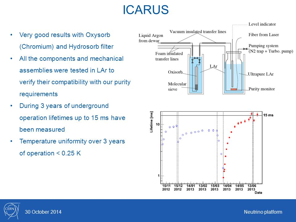 ICARUS 30 October 2014Neutrino platform Very good results with Oxysorb (Chromium) and Hydrosorb filter All the components and mechanical assemblies we