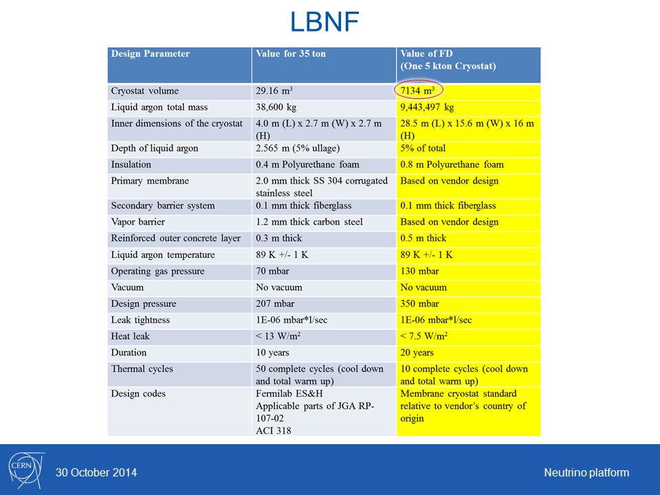LBNF 30 October 2014Neutrino platform