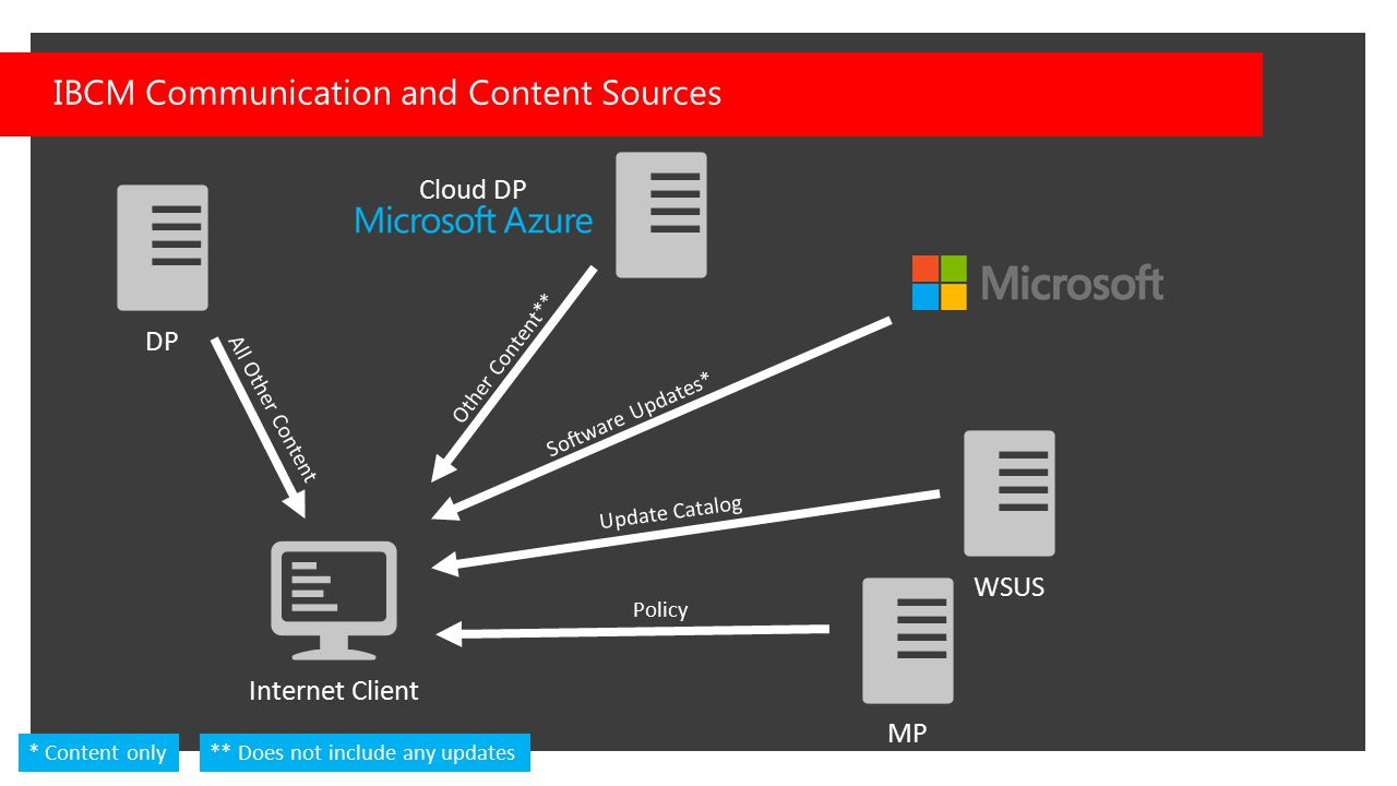 IBCM Communication and Content Sources WSUS Cloud DP Other Content** Software Updates* Internet Client Update Catalog * Content only MP Policy DP ** D