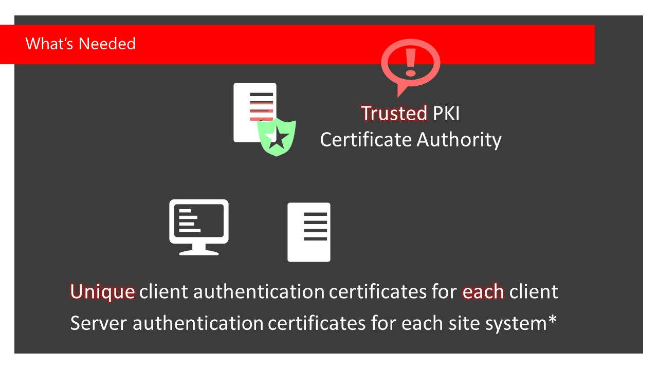 What's Needed Server authentication certificates for each site system*
