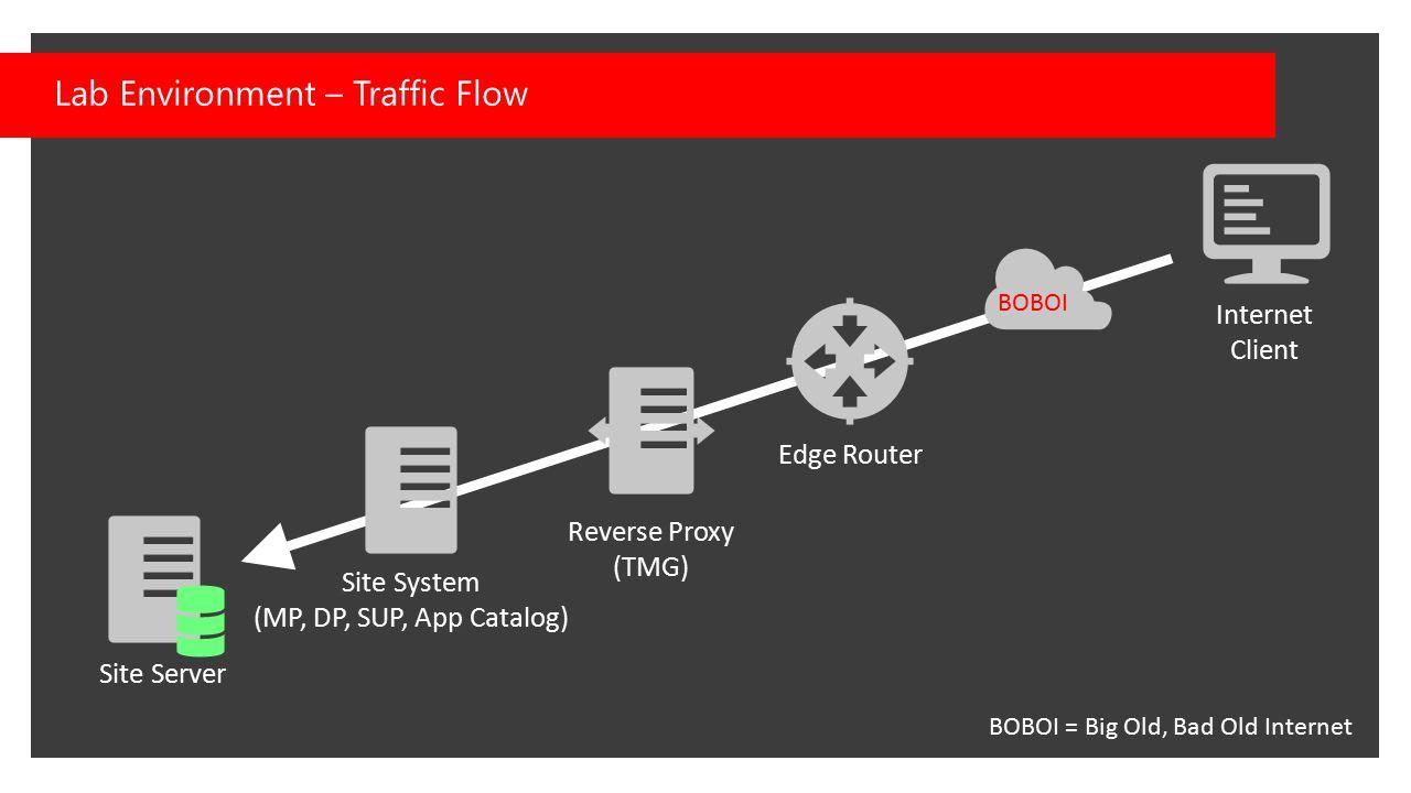 Lab Environment – Traffic Flow BOBOI BOBOI = Big Old, Bad Old Internet Site System (MP, DP, SUP, App Catalog) Site Server Reverse Proxy (TMG) Edge Rou