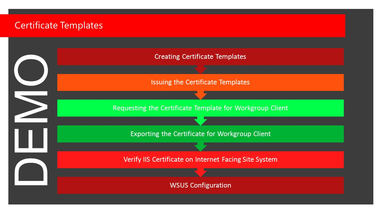 Certificate Templates WSUS Configuration Verify IIS Certificate on Internet Facing Site System Exporting the Certificate for Workgroup Client Requesti