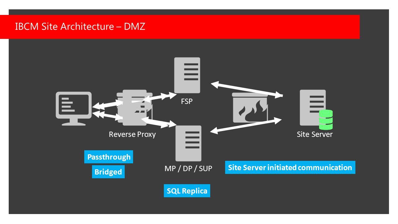 IBCM Site Architecture – DMZ FSP MP / DP / SUP Site Server Reverse Proxy Site Server initiated communication SQL Replica Bridged Passthrough