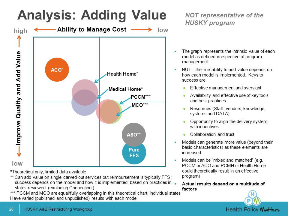 HUSKY A&B Restructuring Workgroup20 Analysis: Adding Value Pure FFS ASO** ACO* Ability to Manage Cost Improve Quality and Add Value  The graph represents the intrinsic value of each model as defined irrespective of program management  BUT…the true ability to add value depends on how each model is implemented.