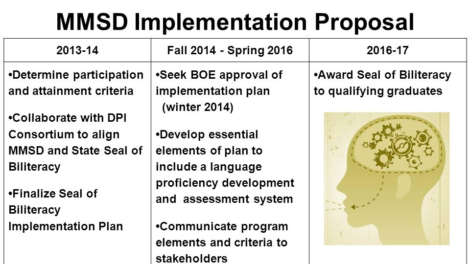 MMSD Implementation Proposal 2013-14Fall 2014 - Spring 20162016-17 Determine participation and attainment criteria Collaborate with DPI Consortium to
