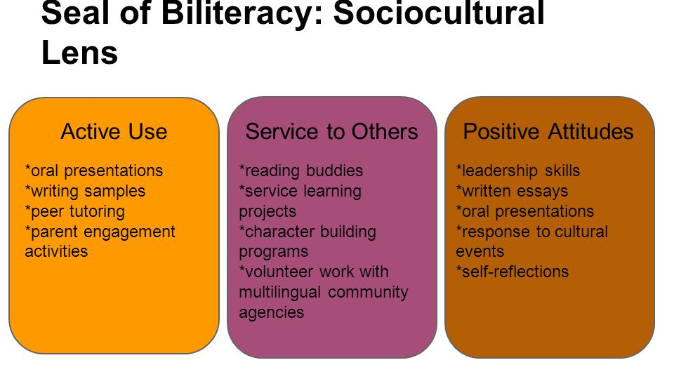 Seal of Biliteracy: Sociocultural Lens Active Use *oral presentations *writing samples *peer tutoring *parent engagement activities Service to Others