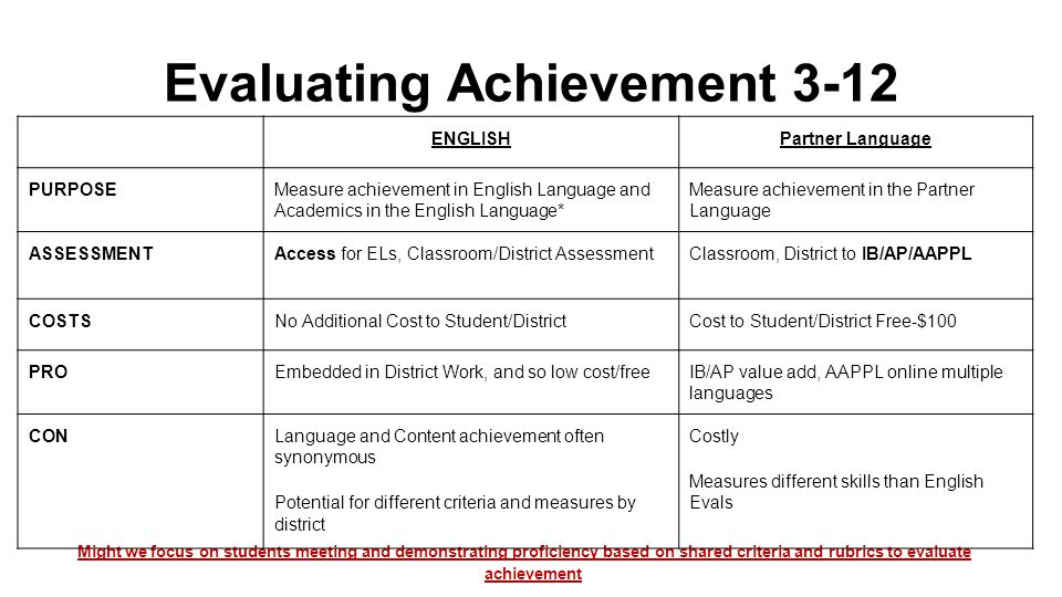 Evaluating Achievement 3-12 Might we focus on students meeting and demonstrating proficiency based on shared criteria and rubrics to evaluate achievem