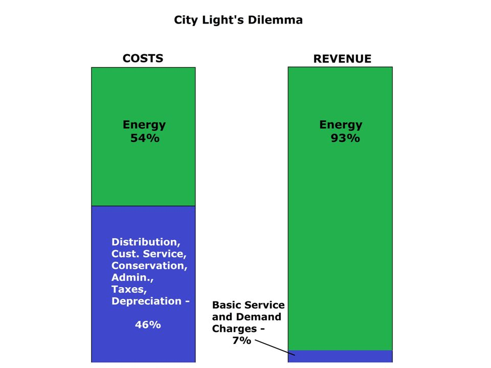 Equitable allocation of costs among customers o Utilities must have the discretion to develop rate design consistent with cost causation o Utilities maintain the discretion to acquire distributed generation consistent with need and avoided cost o Recognition of the value of utility grid o Clear communication with customers about cost, value, role, responsibility and obligations Local decision making o Recognition of the different value and impacts of distributed generation based on utility-specific conditions o Implementation through utility-specific programs and/or participation System reliability and safety o Provide for appropriate regulation to assure clarity about the responsibilities and obligations of third- party owners o Ensure safety of utility workers and customers while providing a robust and reliable distribution system o Ensure consistency with federal, state, and local requirements and responsibilities Clearly stated objectives and analysis for legislative actions o Robust economic analysis of the costs and alternatives to achieve objectives (e.g.