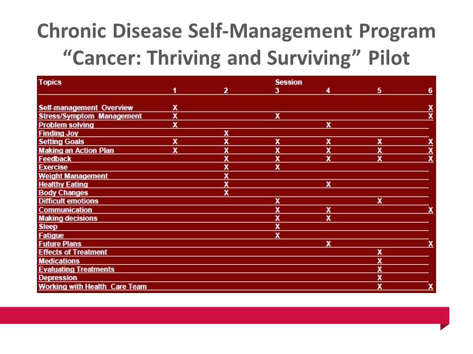 Chronic Disease Self-Management Program Cancer: Thriving and Surviving Pilot