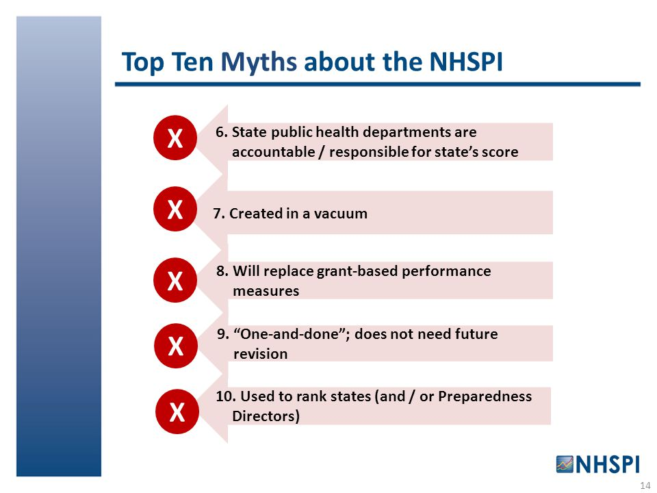 Top Ten Myths about the NHSPI 6. State public health departments are accountable / responsible for state's score X 7. Created in a vacuum 8. Will repl