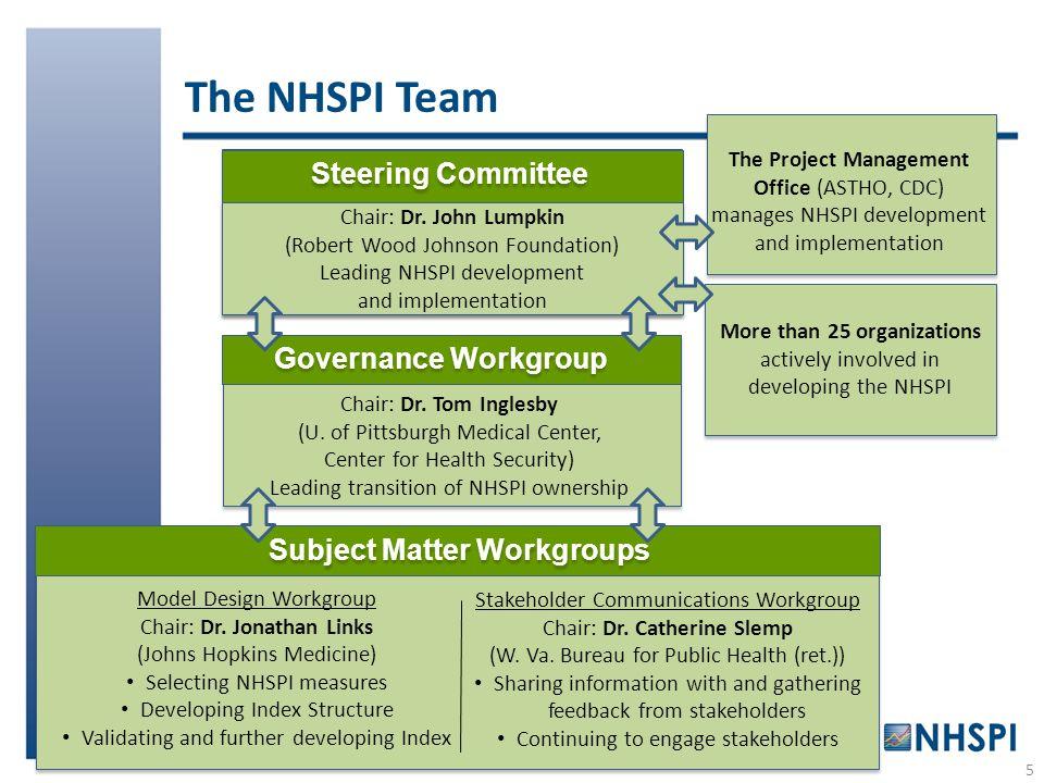 5 Subject Matter Workgroups Model Design Workgroup Chair: Dr. Jonathan Links (Johns Hopkins Medicine) Selecting NHSPI measures Developing Index Struct