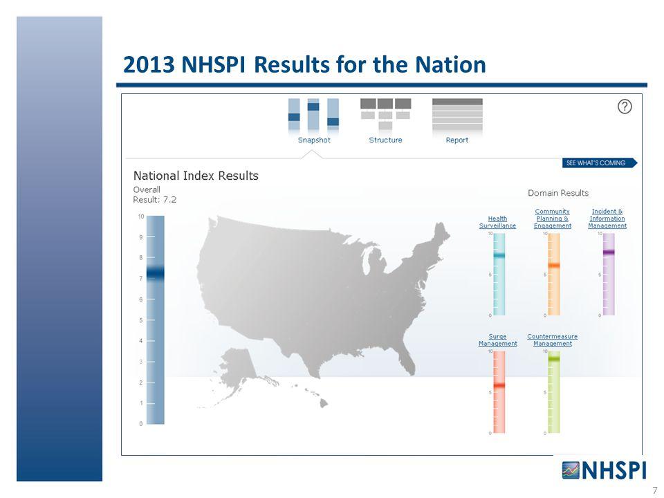 2013 NHSPI Results for the Nation 7
