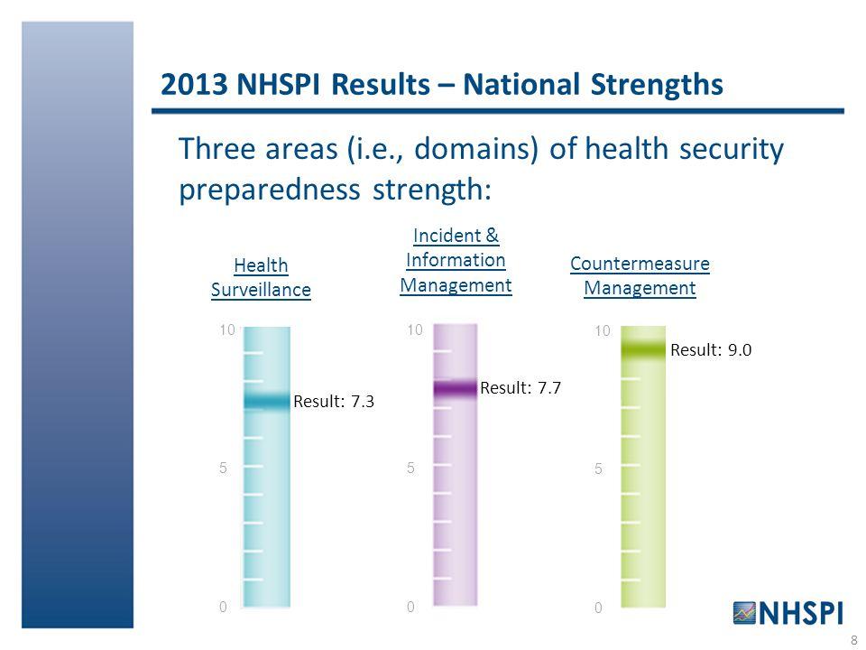 2013 NHSPI Results – National Strengths 8 Three areas (i.e., domains) of health security preparedness strength: Incident & Information Management Resu