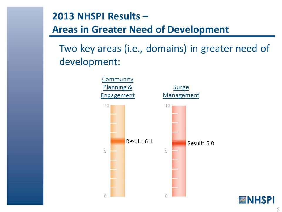 2013 NHSPI Results – Areas in Greater Need of Development 9 Two key areas (i.e., domains) in greater need of development: Result: 6.1 Community Planning & Engagement 10 5 0 10 5 0 Result: 5.8 Surge Management