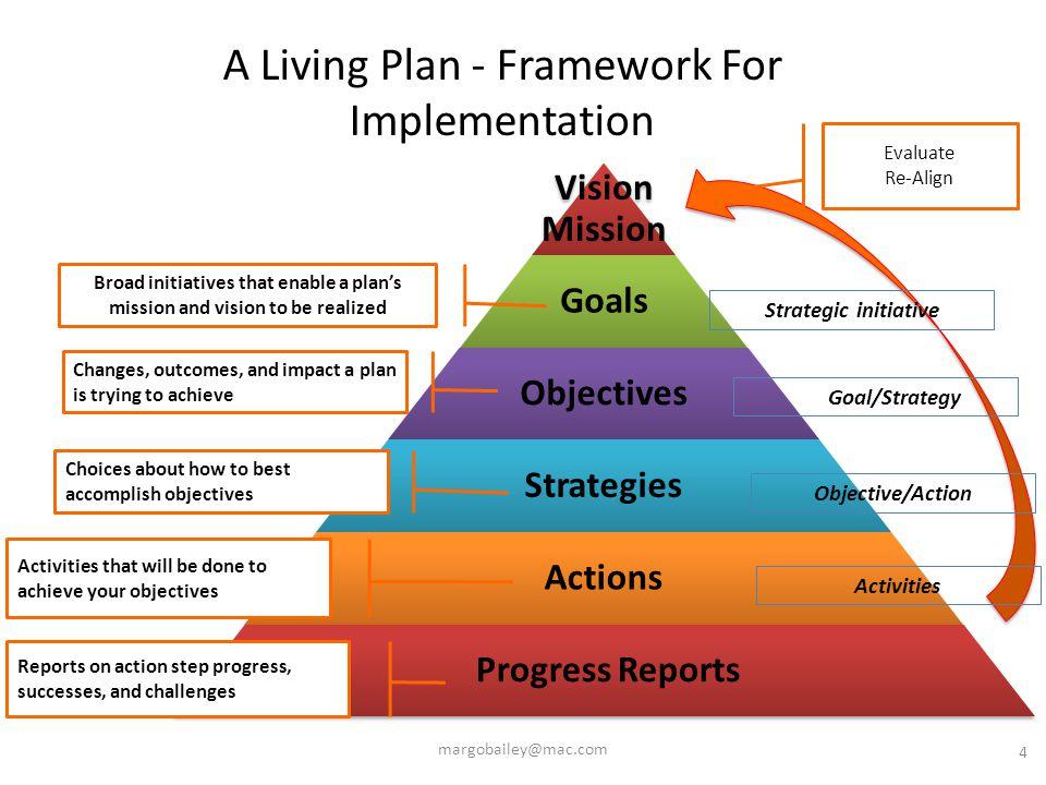 LOGIC MODELS Integrate logic model thinking into your strategic plan decision making 5margobailey@mac.com