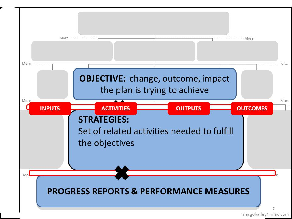 8 MISSION VISION GOAL Strategic Goal; Change social norms around tobacco use Strategic Goal; Leverage HHS systems and resources to create a society free of tobacco- related disease and death OBJECTIVE STRATEGIES PERFORMANCE MEASURES & TARGETS Output Indicator Outcome Indicator Input Indicator Efficiency Indicator Milestone INPUTSACTIVITIESOUTPUTSOUTCOMES margobailey@mac.com