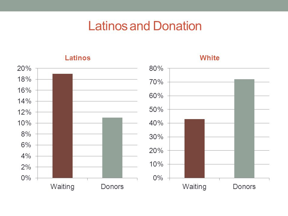 Latinos and Donation
