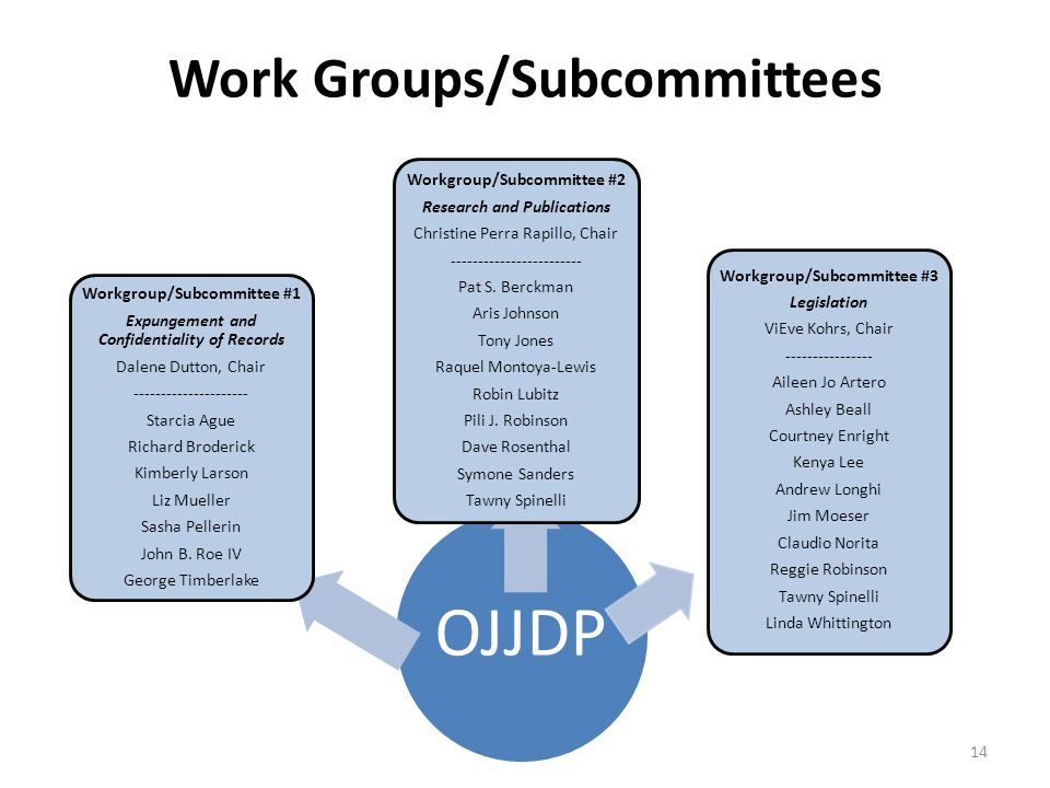 Work Groups/Subcommittees OJJDP Workgroup/Subcommittee #2 Research and Publications Christine Perra Rapillo, Chair ------------------------ Pat S. Ber