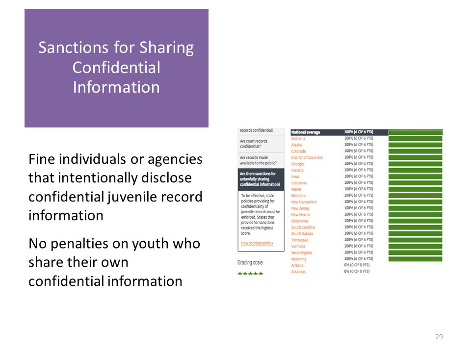 Fine individuals or agencies that intentionally disclose confidential juvenile record information Sanctions for Sharing Confidential Information No penalties on youth who share their own confidential information 29