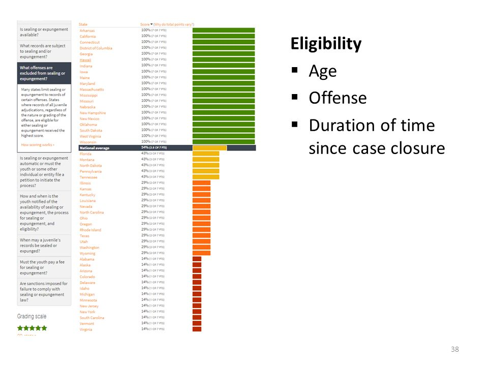 Eligibility  Age  Offense  Duration of time since case closure 38