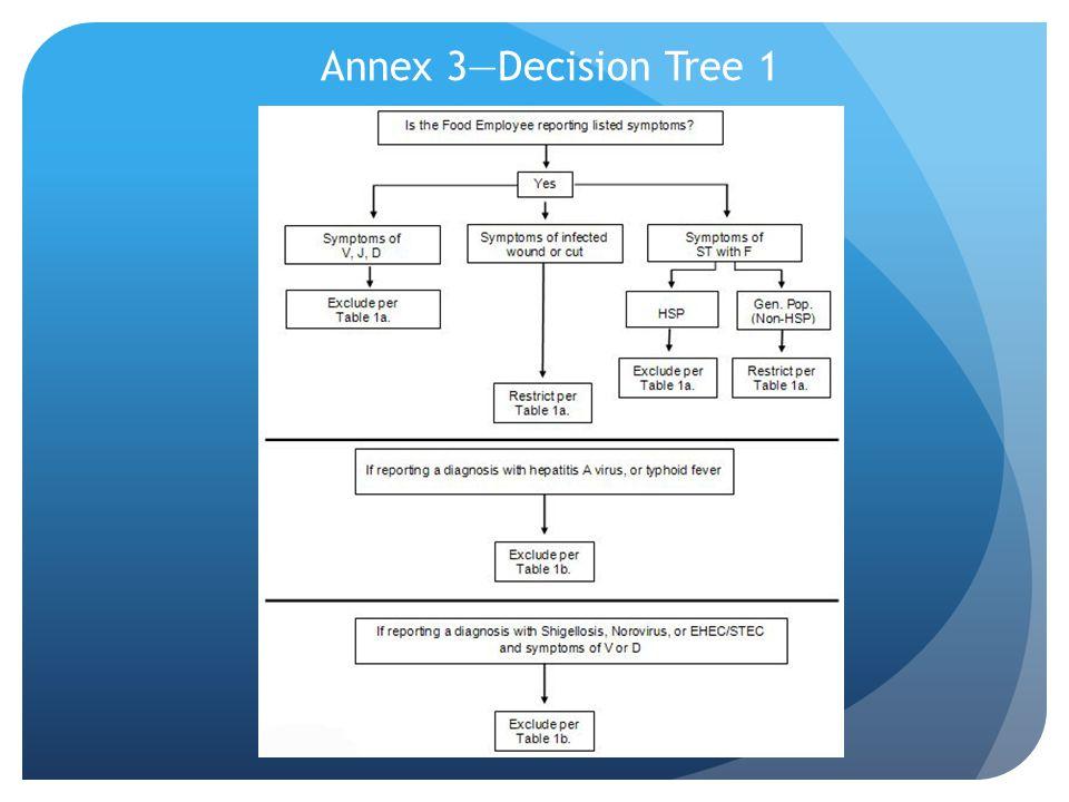 Annex 3—Decision Tree 1