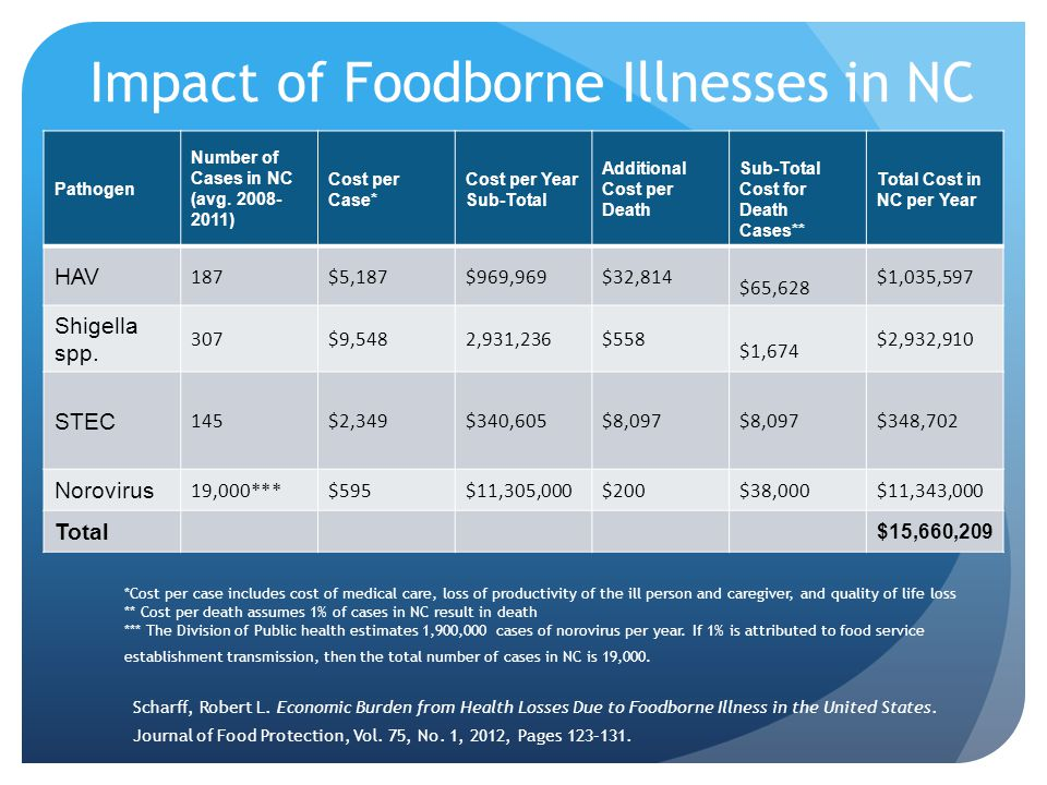Impact of Foodborne Illnesses in NC Pathogen Number of Cases in NC (avg.