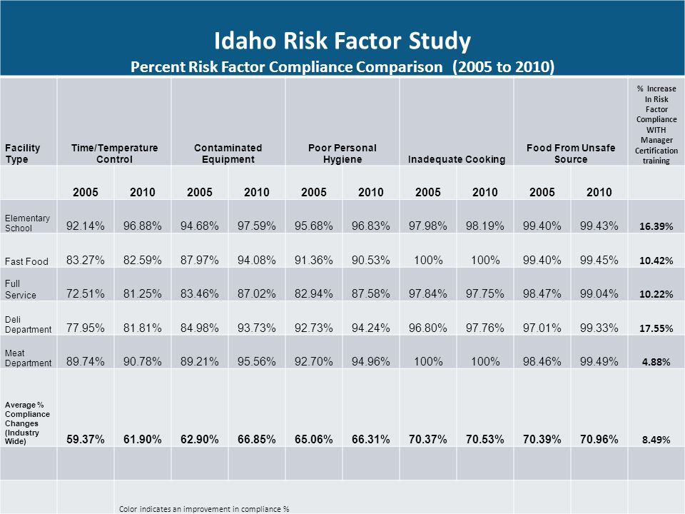 Idaho Risk Factor Study Percent Risk Factor Compliance Comparison (2005 to 2010) Facility Type Time/Temperature Control Contaminated Equipment Poor Personal HygieneInadequate Cooking Food From Unsafe Source % Increase In Risk Factor Compliance WITH Manager Certification training 2005201020052010200520102005201020052010 Elementary School 92.14%96.88%94.68%97.59%95.68%96.83%97.98%98.19%99.40%99.43% 16.39% Fast Food 83.27%82.59%87.97%94.08%91.36%90.53%100% 99.40%99.45% 10.42% Full Service 72.51%81.25%83.46%87.02%82.94%87.58%97.84%97.75%98.47%99.04% 10.22% Deli Department 77.95%81.81%84.98%93.73%92.73%94.24%96.80%97.76%97.01%99.33% 17.55% Meat Department 89.74%90.78%89.21%95.56%92.70%94.96%100% 98.46%99.49% 4.88% Average % Compliance Changes (Industry Wide) 59.37%61.90%62.90%66.85%65.06%66.31%70.37%70.53%70.39%70.96% 8.49% Color indicates an improvement in compliance %