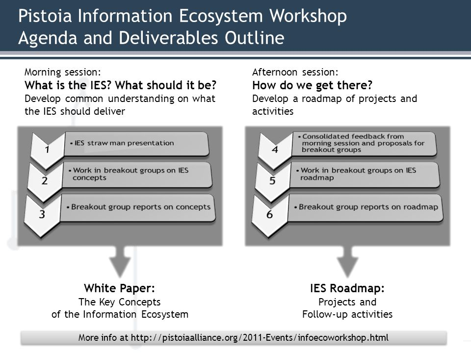 Pistoia Information Ecosystem Workshop Agenda and Deliverables Outline Morning session: What is the IES.