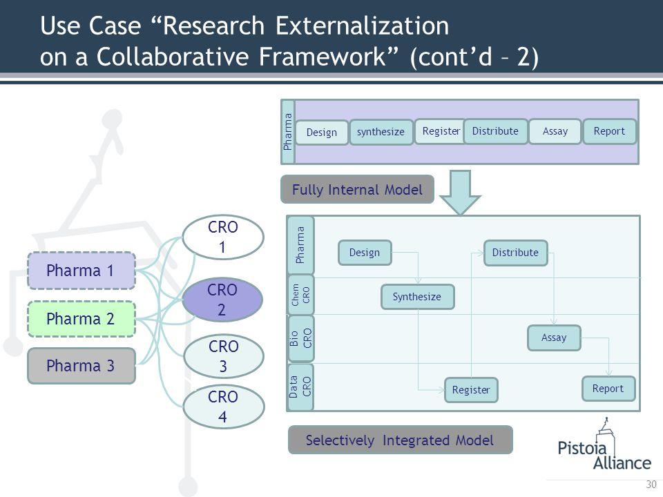 "Use Case ""Research Externalization on a Collaborative Framework"" (cont'd – 2) 30 Pharma 1 Pharma 2 Pharma 3 CRO 1 CRO 2 CRO 3 CRO 4 Design synthesize"