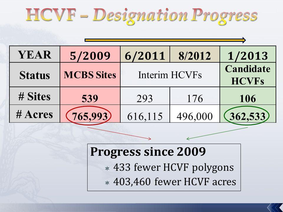 YEAR 5/20096/2011 8/2012 1/2013 Status MCBS SitesInterim HCVFs Candidate HCVFs # Sites 539293176106 # Acres 765,993616,115496,000362,533 Progress sinc