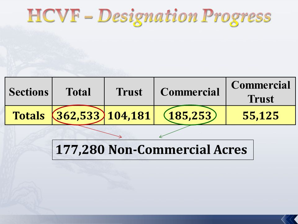SectionsTotalTrustCommercial Commercial Trust Totals362,533104,181185,25355,125 177,280 Non-Commercial Acres
