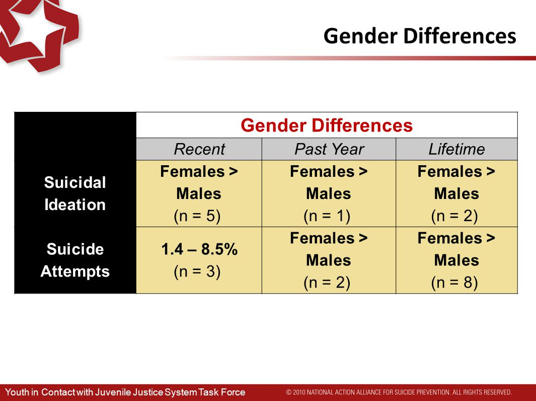 Gender Differences RecentPast YearLifetime Suicidal Ideation Females > Males (n = 5) Females > Males (n = 1) Females > Males (n = 2) Suicide Attempts 1.4 – 8.5% (n = 3) Females > Males (n = 2) Females > Males (n = 8) Youth in Contact with Juvenile Justice System Task Force