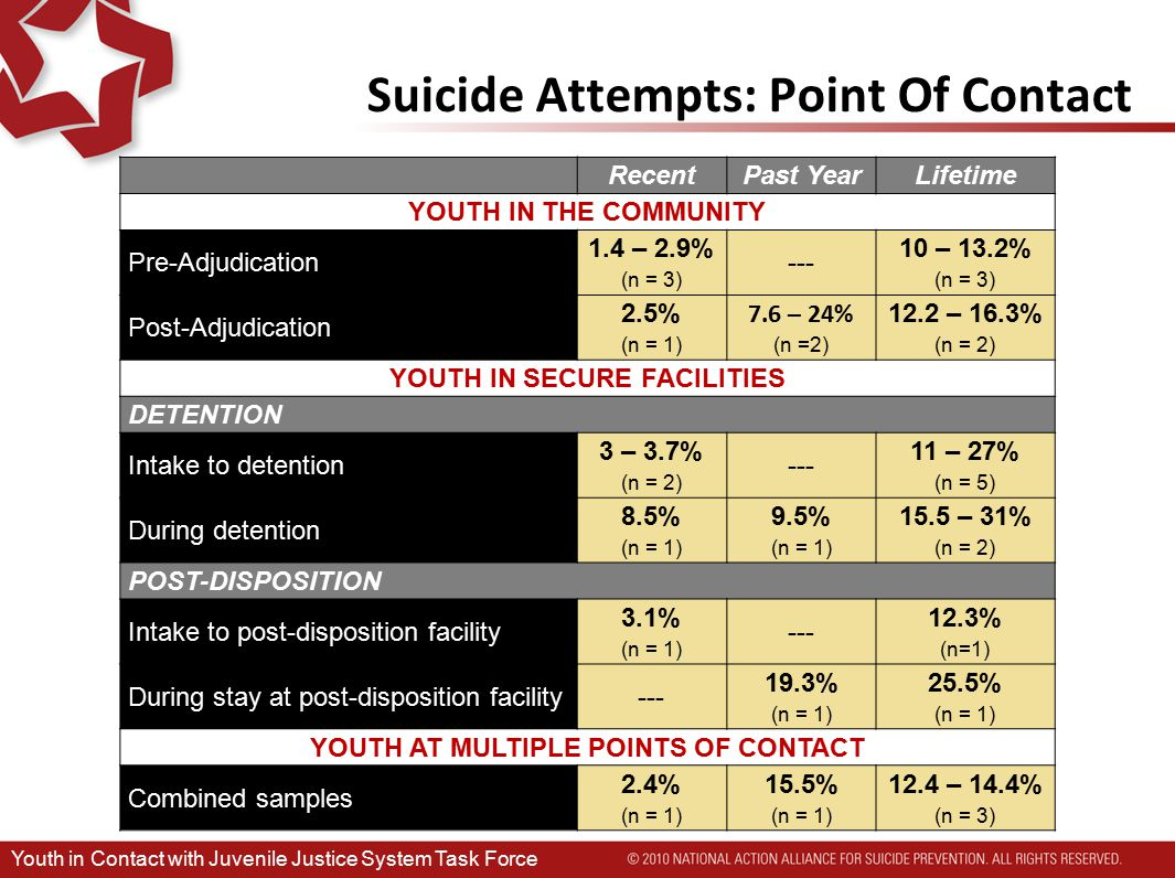 Suicide Attempts: Point Of Contact RecentPast YearLifetime YOUTH IN THE COMMUNITY Pre-Adjudication 1.4 – 2.9% (n = 3) --- 10 – 13.2% (n = 3) Post-Adjudication 2.5% (n = 1) 7.6 – 24% (n =2) 12.2 – 16.3% (n = 2) YOUTH IN SECURE FACILITIES DETENTION Intake to detention 3 – 3.7% (n = 2) --- 11 – 27% (n = 5) During detention 8.5% (n = 1) 9.5% (n = 1) 15.5 – 31% (n = 2) POST-DISPOSITION Intake to post-disposition facility 3.1% (n = 1) --- 12.3% (n=1) During stay at post-disposition facility--- 19.3% (n = 1) 25.5% (n = 1) YOUTH AT MULTIPLE POINTS OF CONTACT Combined samples 2.4% (n = 1) 15.5% (n = 1) 12.4 – 14.4% (n = 3) Youth in Contact with Juvenile Justice System Task Force