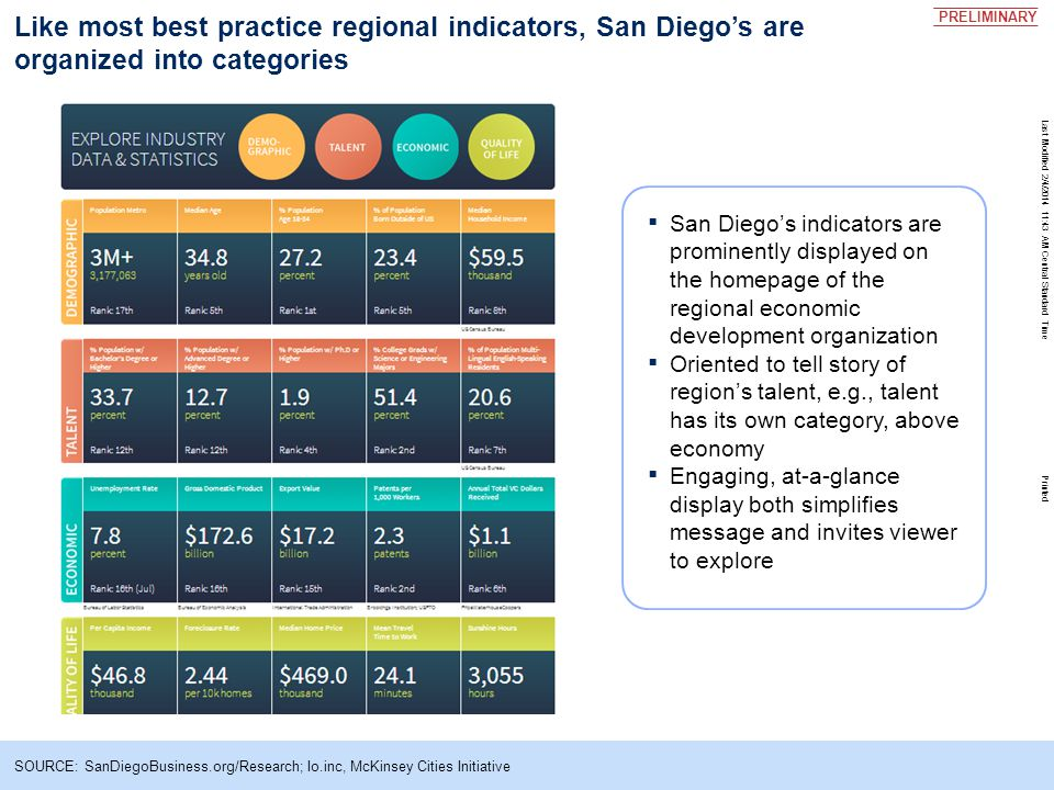 Last Modified 2/4/2014 11:43 AM Central Standard Time Printed Like most best practice regional indicators, San Diego's are organized into categories ▪ San Diego's indicators are prominently displayed on the homepage of the regional economic development organization ▪ Oriented to tell story of region's talent, e.g., talent has its own category, above economy ▪ Engaging, at-a-glance display both simplifies message and invites viewer to explore PRELIMINARY SOURCE: SanDiegoBusiness.org/Research; Io.inc, McKinsey Cities Initiative