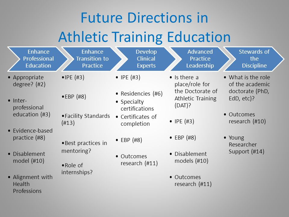 Future Directions in Athletic Training Education Enhance Professional Education Appropriate degree? (#2) Inter- professional education (#3) Evidence-b