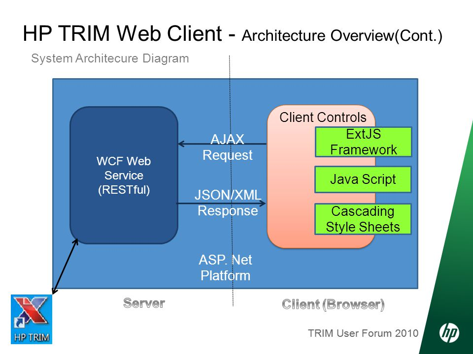 TRIM User Forum 2010 HP TRIM Web Client - Architecture Overview(Cont.) System Architecure Diagram Build using ExtJS Framework JavaScript CSS (Cascading Style Sheets) Highly Modular Component ASP.