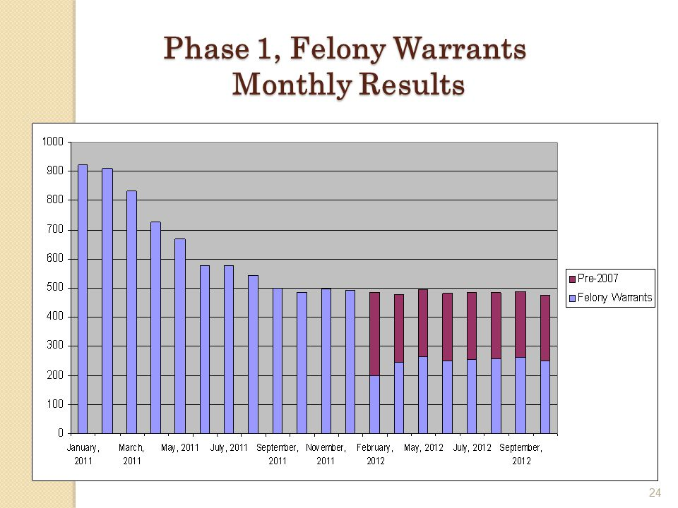 24 Phase 1, Felony Warrants Monthly Results