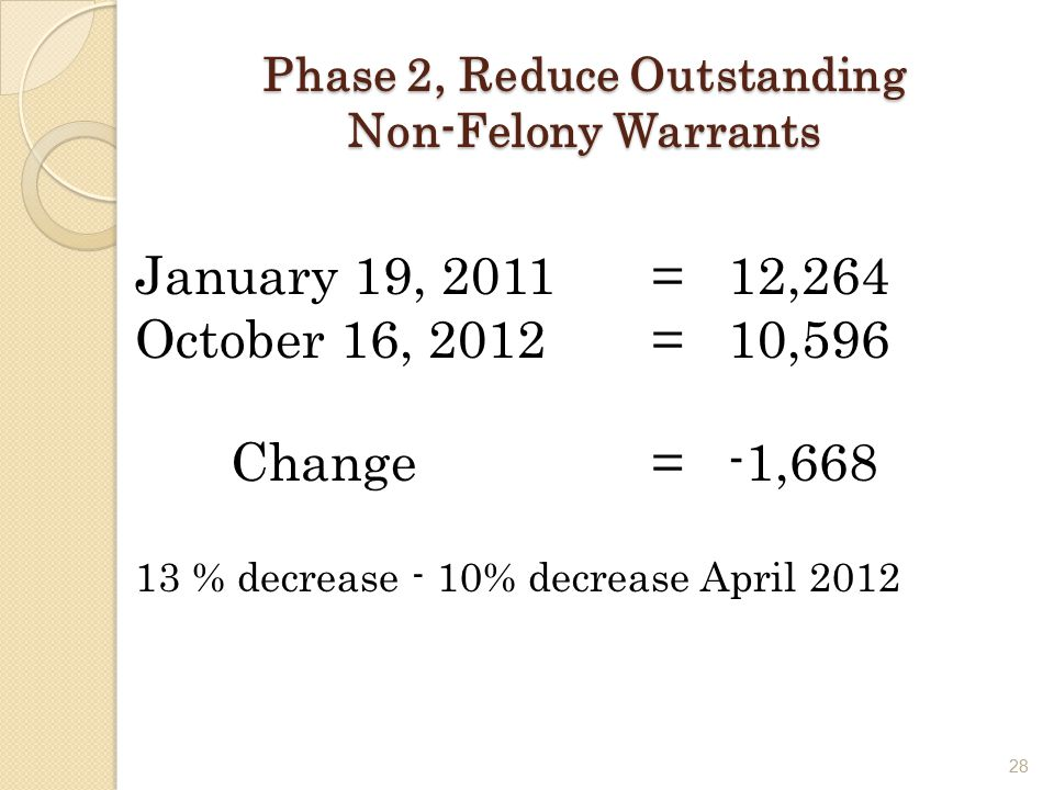 28 Phase 2, Reduce Outstanding Non-Felony Warrants January 19, 2011 = 12,264 October 16, 2012 = 10,596 Change= -1,668 13 % decrease - 10% decrease April 2012