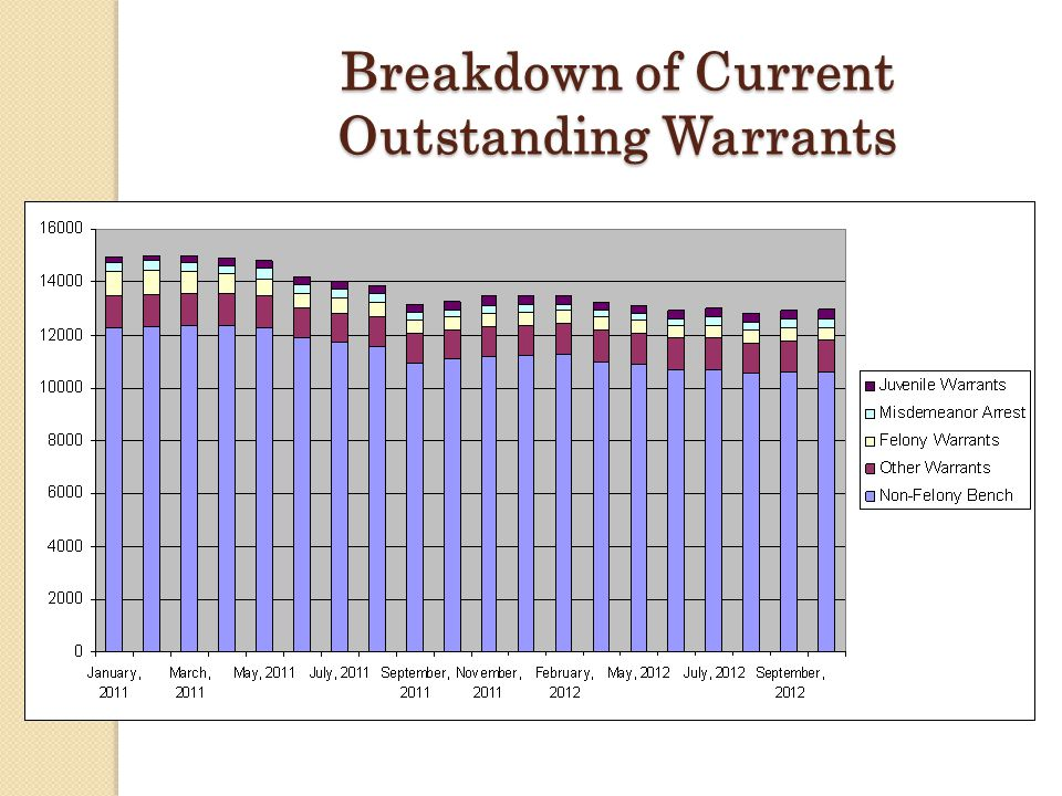 Breakdown of Current Outstanding Warrants