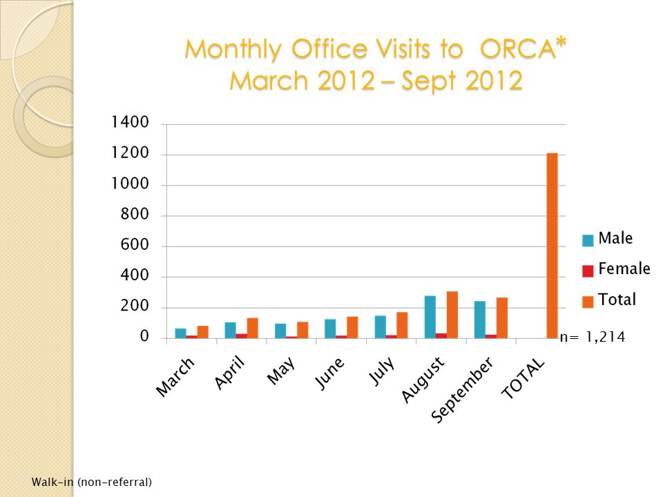 Monthly Office Visits to ORCA * March 2012 – Sept 2012 * Walk-in (non-referral) n= 1,214