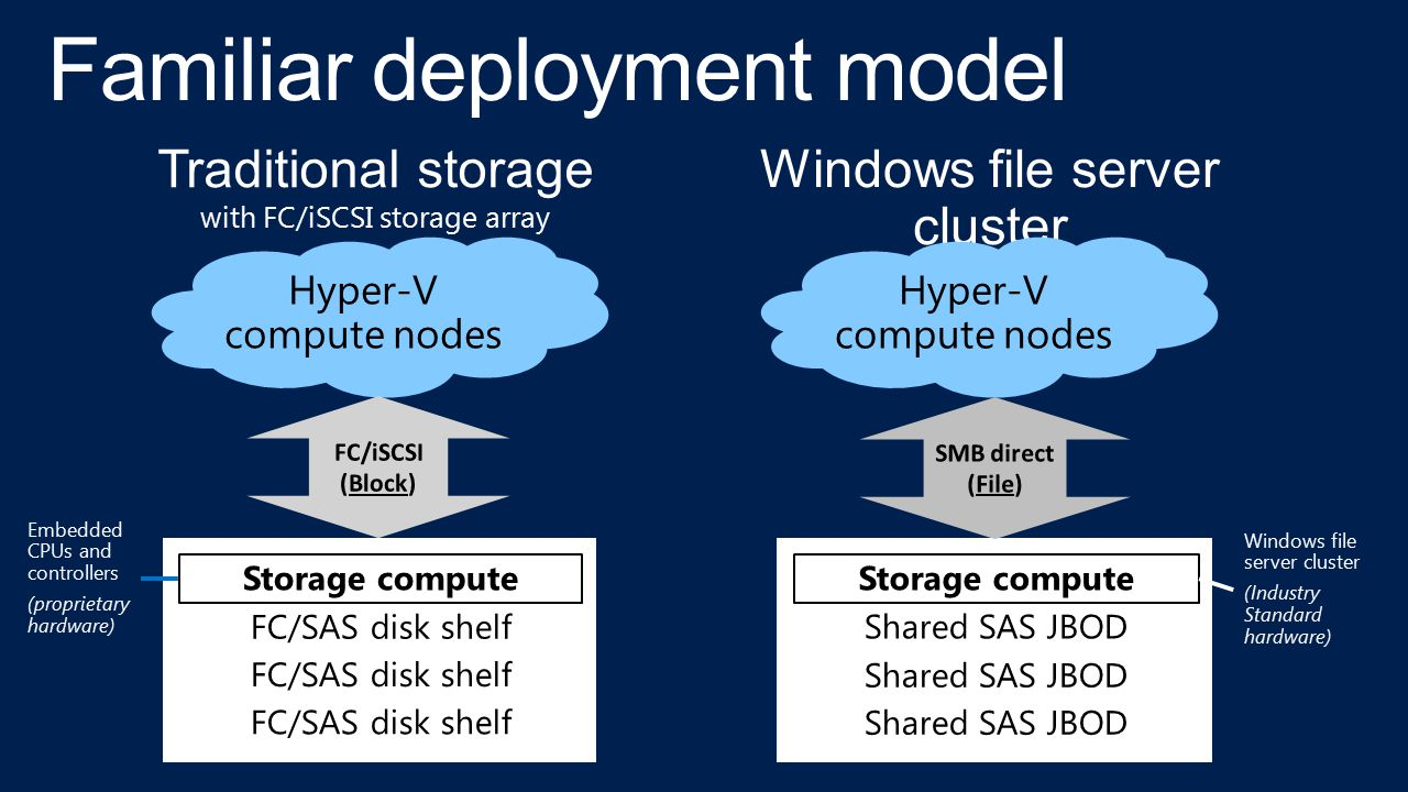 Traditional storage with FC/iSCSI storage array Windows file server cluster with storage spaces FC/SAS disk shelf Storage compute Shared SAS JBOD Stor