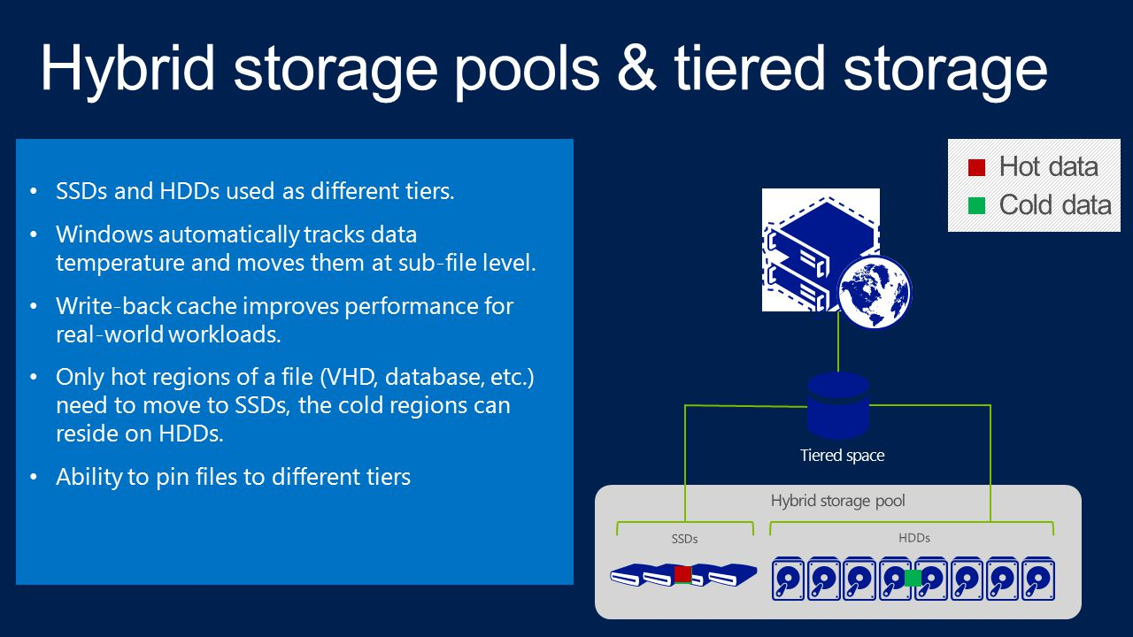 SSDs and HDDs used as different tiers. Windows automatically tracks data temperature and moves them at sub-file level. Write-back cache improves perfo
