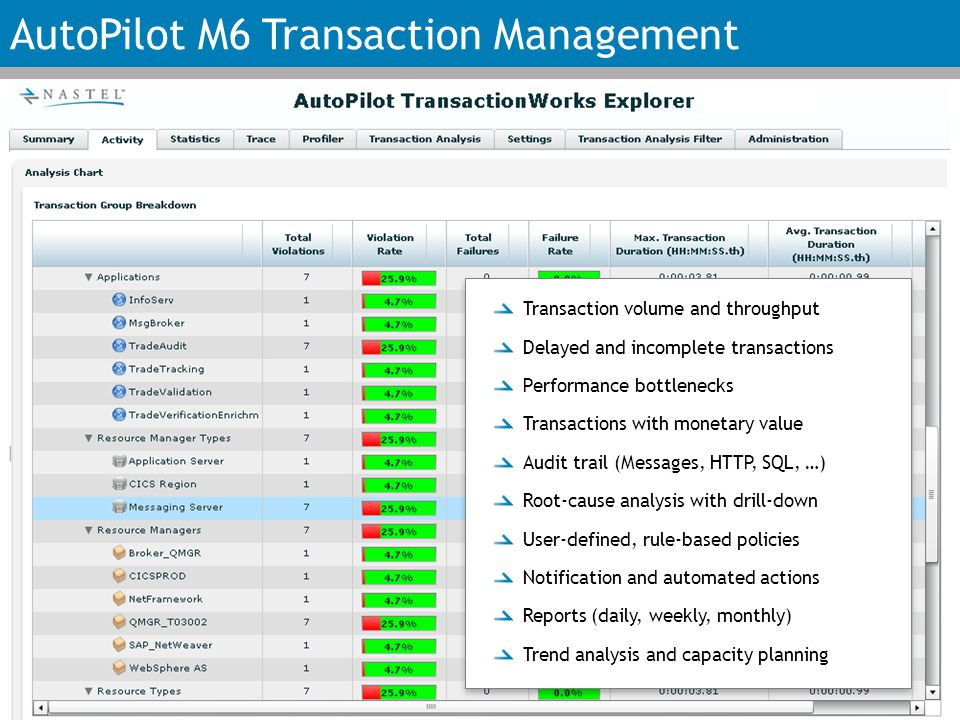 AutoPilot M6 Transaction Management Transaction volume and throughput Delayed and incomplete transactions Performance bottlenecks Transactions with monetary value Audit trail (Messages, HTTP, SQL, …) Root-cause analysis with drill-down User-defined, rule-based policies Notification and automated actions Reports (daily, weekly, monthly) Trend analysis and capacity planning Transaction volume and throughput Delayed and incomplete transactions Performance bottlenecks Transactions with monetary value Audit trail (Messages, HTTP, SQL, …) Root-cause analysis with drill-down User-defined, rule-based policies Notification and automated actions Reports (daily, weekly, monthly) Trend analysis and capacity planning