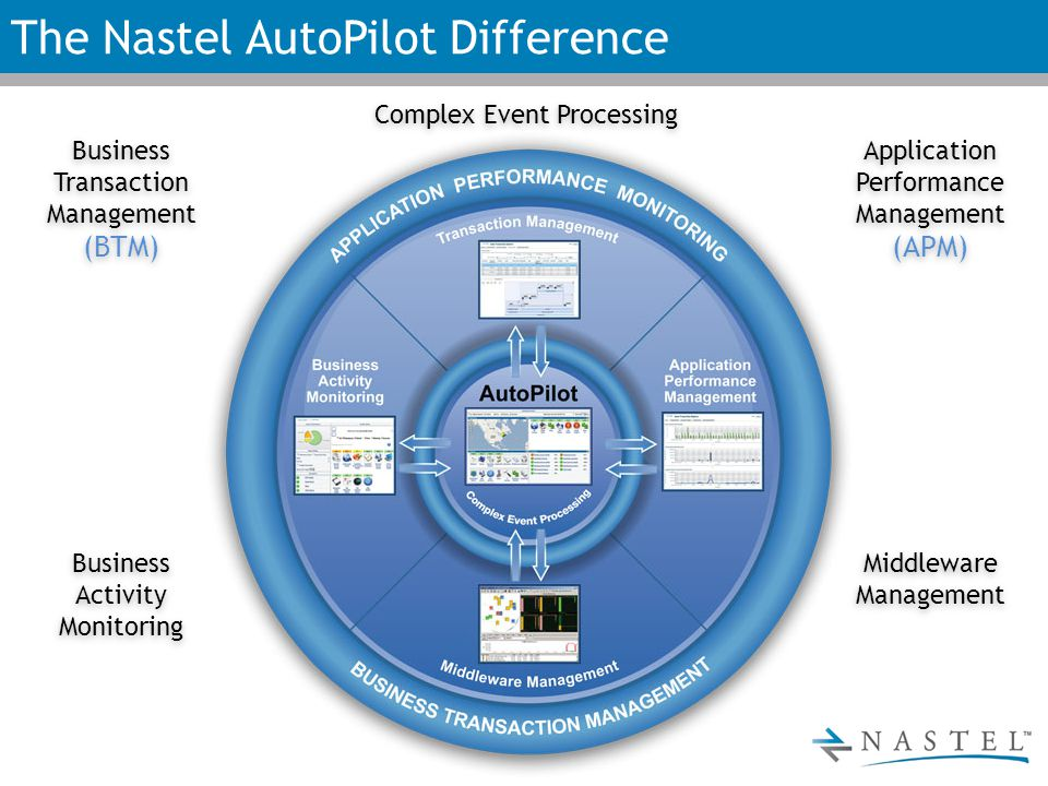 The Nastel AutoPilot Difference Application Performance Management (APM) Application Performance Management (APM) Middleware Management Business Activity Monitoring Business Activity Monitoring Business Transaction Management (BTM) Business Transaction Management (BTM) Complex Event Processing