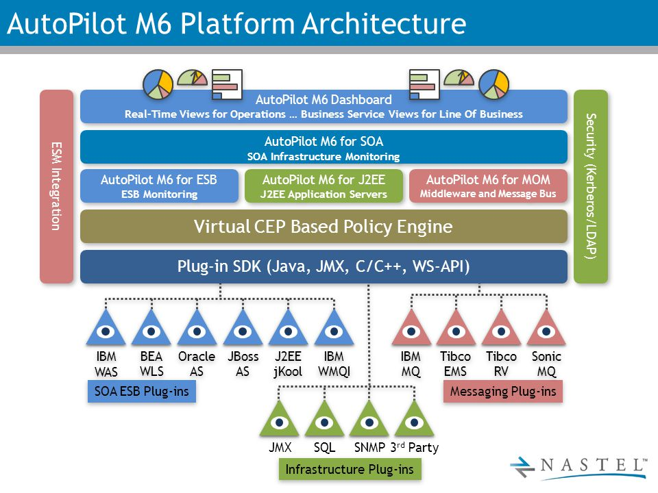 AutoPilot M6 Platform Architecture AutoPilot M6 for ESB ESB Monitoring AutoPilot M6 for ESB ESB Monitoring AutoPilot M6 for MOM Middleware and Message Bus AutoPilot M6 for MOM Middleware and Message Bus AutoPilot M6 for J2EE J2EE Application Servers AutoPilot M6 for J2EE J2EE Application Servers Virtual CEP Based Policy Engine AutoPilot M6 for SOA SOA Infrastructure Monitoring AutoPilot M6 for SOA SOA Infrastructure Monitoring Plug-in SDK (Java, JMX, C/C++, WS-API) Security (Kerberos/LDAP) ESM Integration