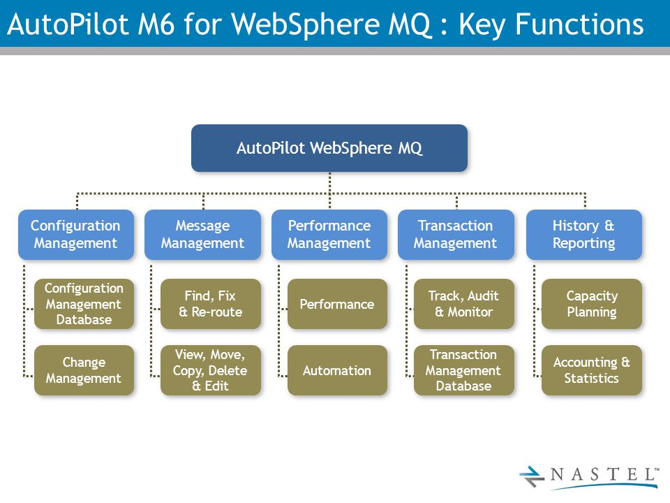 AutoPilot M6 for WebSphere MQ : Key Functions AutoPilot WebSphere MQ Configuration Management Message Management Message Management Performance Management Performance Management Transaction Management Transaction Management History & Reporting History & Reporting Configuration Management Database Configuration Management Database Change Management Change Management Find, Fix & Re-route Find, Fix & Re-route View, Move, Copy, Delete & Edit Performance Automation Track, Audit & Monitor Track, Audit & Monitor Transaction Management Database Transaction Management Database Capacity Planning Accounting & Statistics Accounting & Statistics