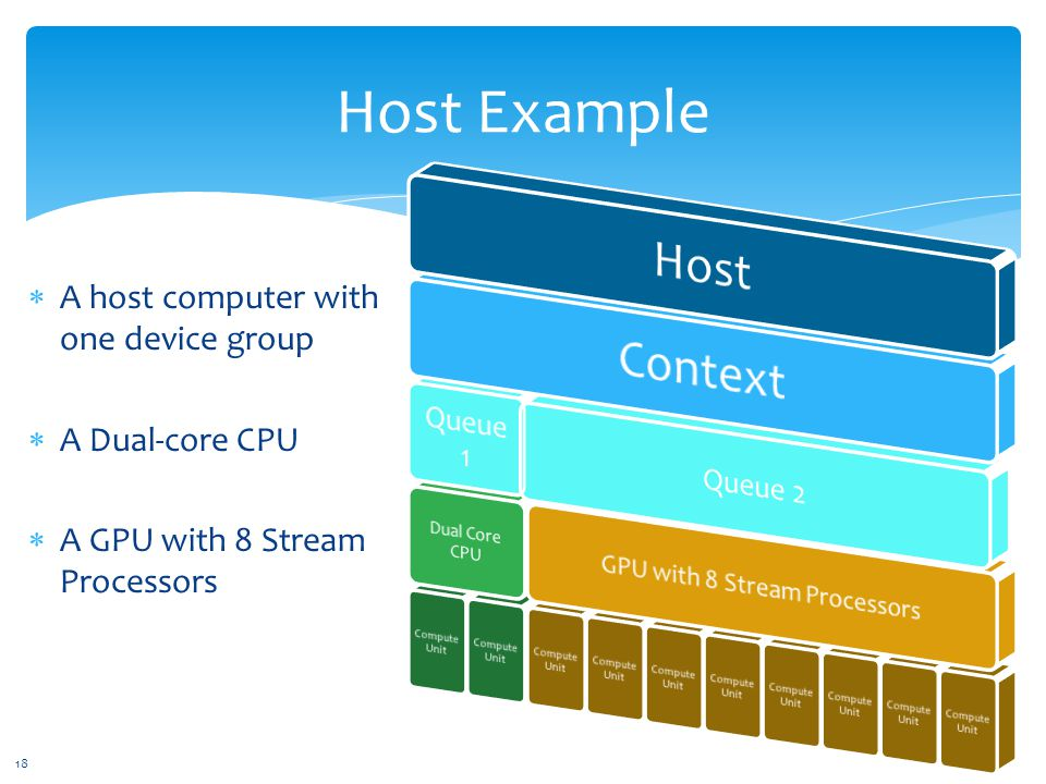 Host Example  A host computer with one device group  A Dual-core CPU  A GPU with 8 Stream Processors 18